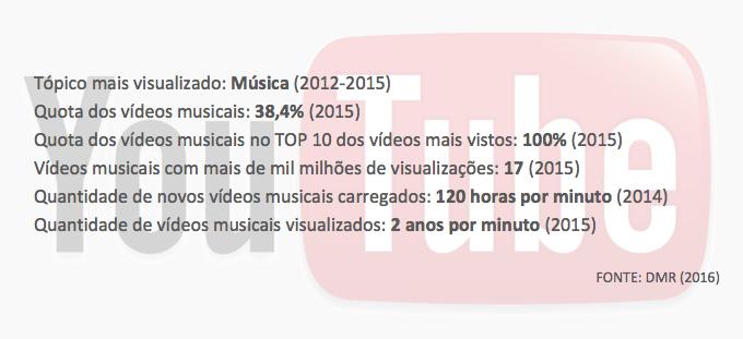 Alguns dados videomusicais do YouTube
